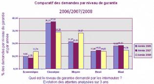 Statistiques mutuelles